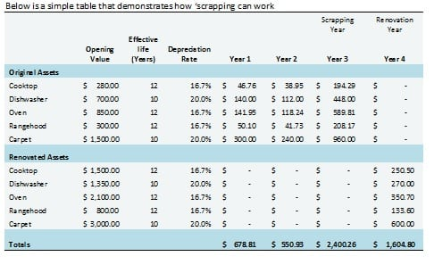 Depreciation Of New Investment Property
