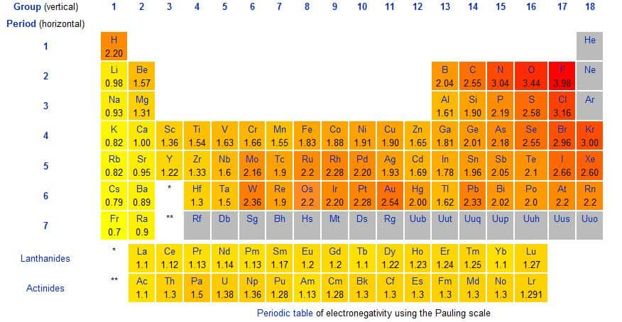6 Electronegativity Charts Word Excel Templates