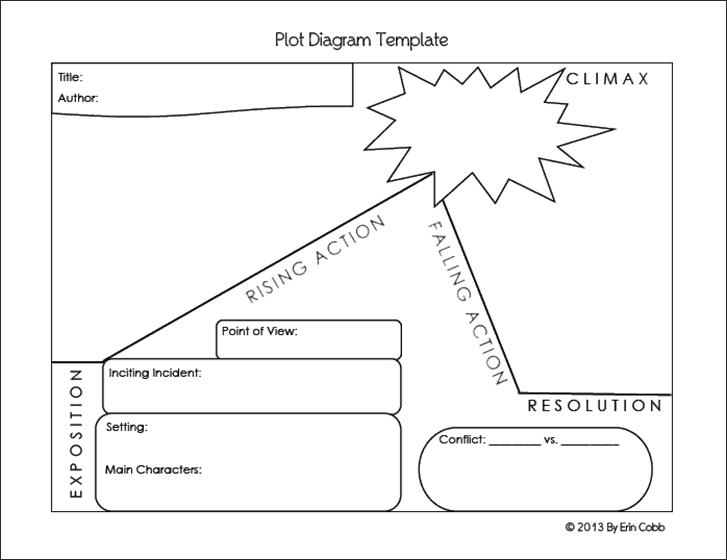 5  plot diagram templates