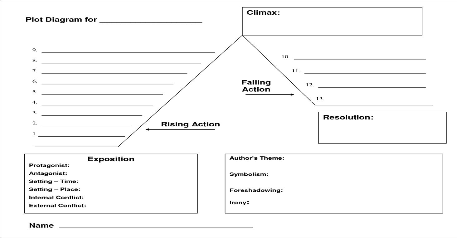 5+ Plot Diagram Templates - Word Excel Templates