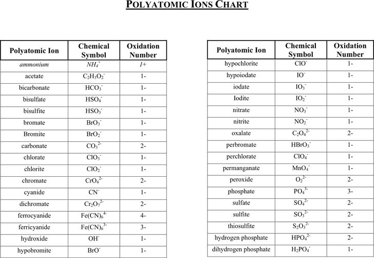 5 Polyatomic Ion Charts Word Excel Templates