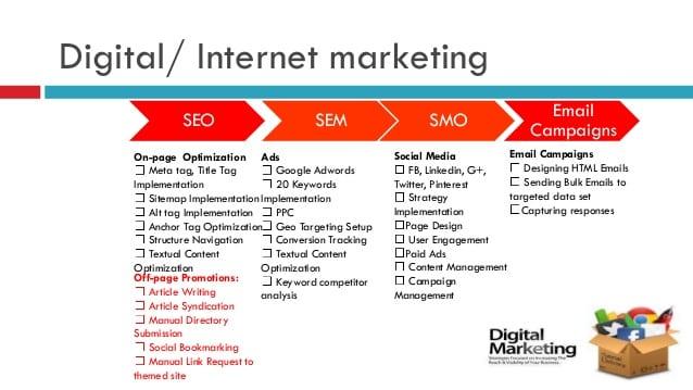 4 Digital Marketing Proposal Templates Word Excel Templates